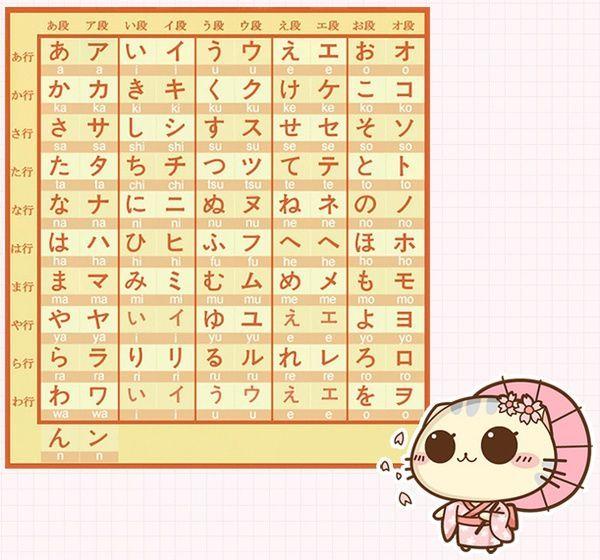 每一门语言的基础,都是从拼音开始,比如中文的汉语拼音,日语的五十音图。学习五十音图,是学习日语的基础,不仅在日语培训班的词汇还是语法的学习,甚至是将来的日语交流,都有着至关重要的作用。下面,小编就来介绍一下日语五十音图学习法    学五十音图时,不要想一下全记下来,而要慢慢来,下面是学五十音图的方法。   1、制定每日背诵计划。每天不要贪多,按照自己的时间和记忆分配一下每天大概要记的量,比如说今天记行行的平假名,明天记行行。一定要记得及时去复习。大家可能听说过艾宾浩斯遗忘曲线